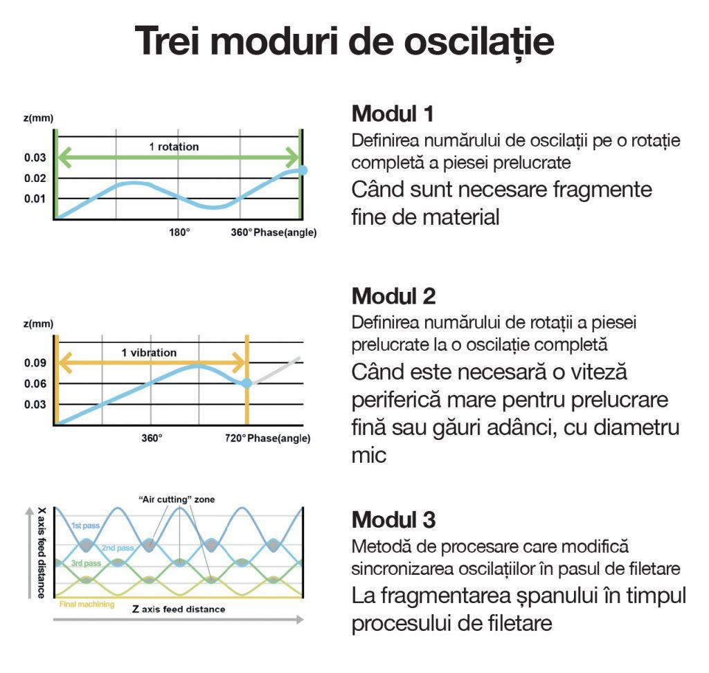 Citizen Cincom prelucrarea LFV - moduri de oscilație