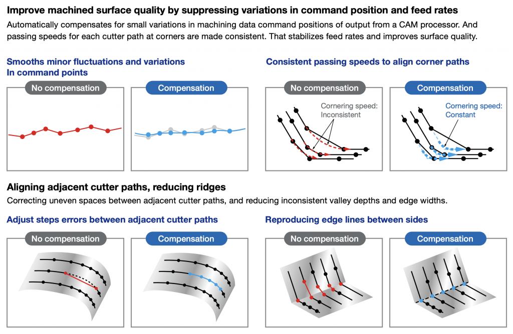 Soluții de prelucrare matrițe - interpolare CAM - Super-Nurbs