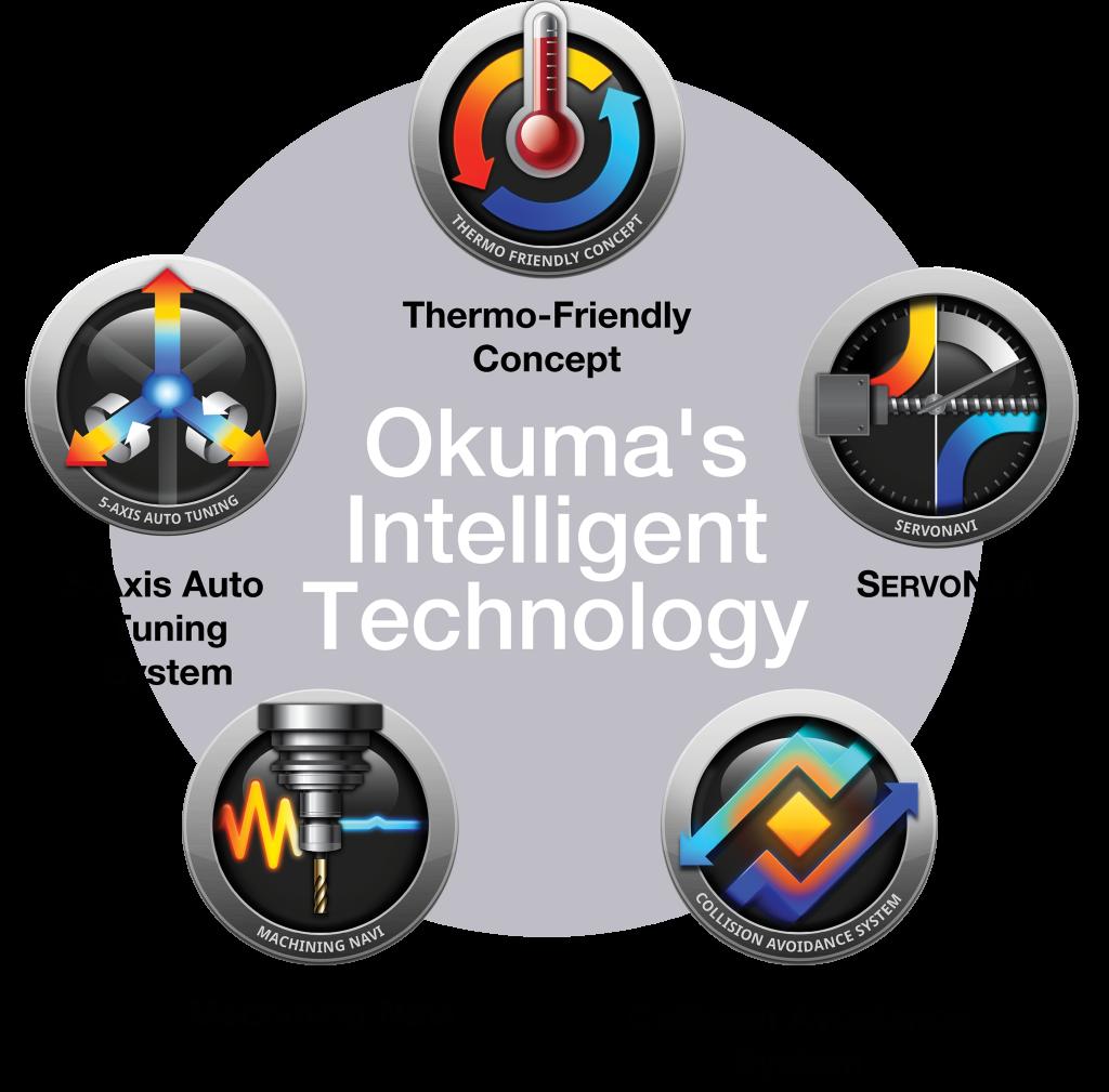 Okuma Intelligent Technology - Programarea masinilor-unelte cu comandă numerică