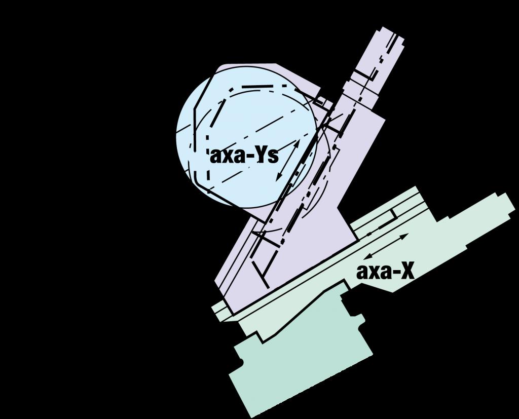 Funcție de prelucrare pe axa Y - strung cnc orizontal