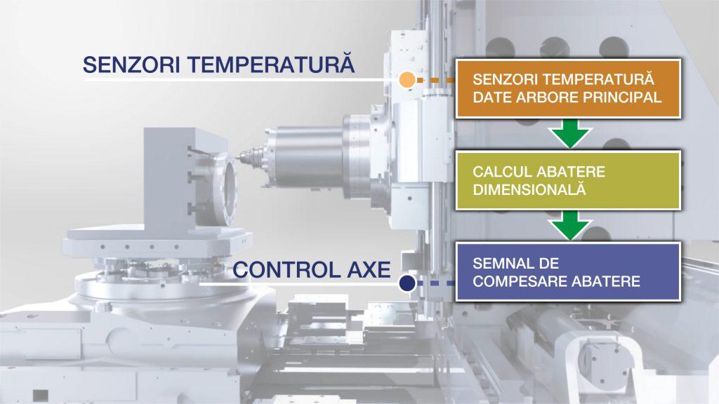 Stabilizator termo activ construcție (TAS-C), Thermo-Friendly Concept, compensare deformare termică
