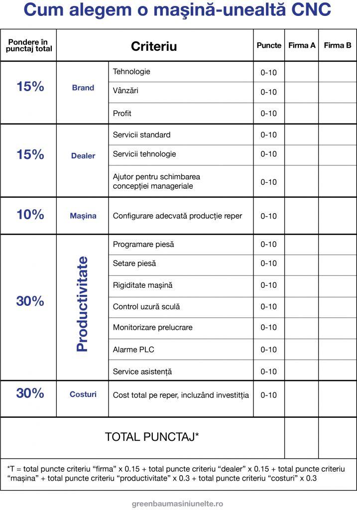 Criterii de analiză pentru achiziționarea unei mașini unelte CNC
