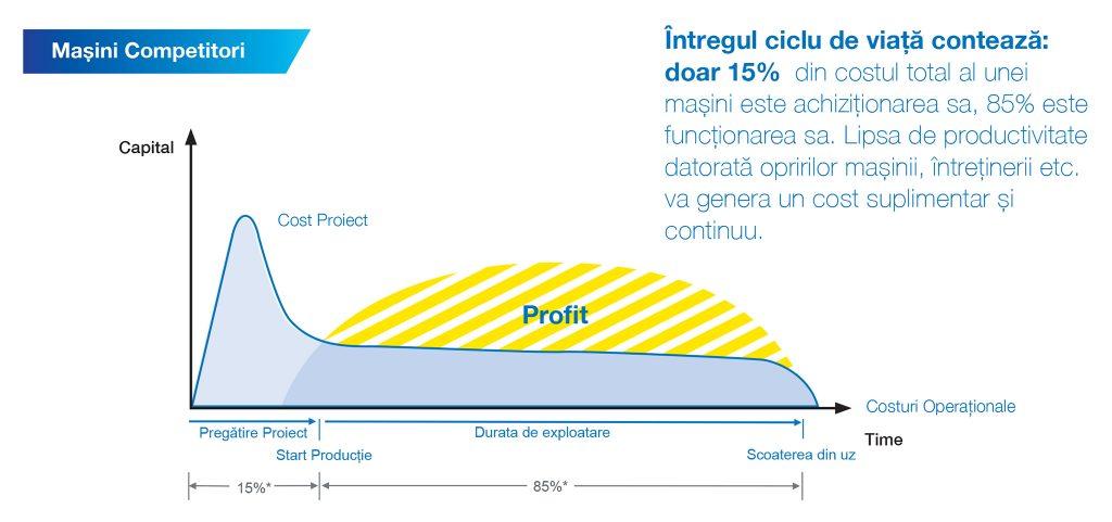 Raport costuri / profit mașini CNC concurente