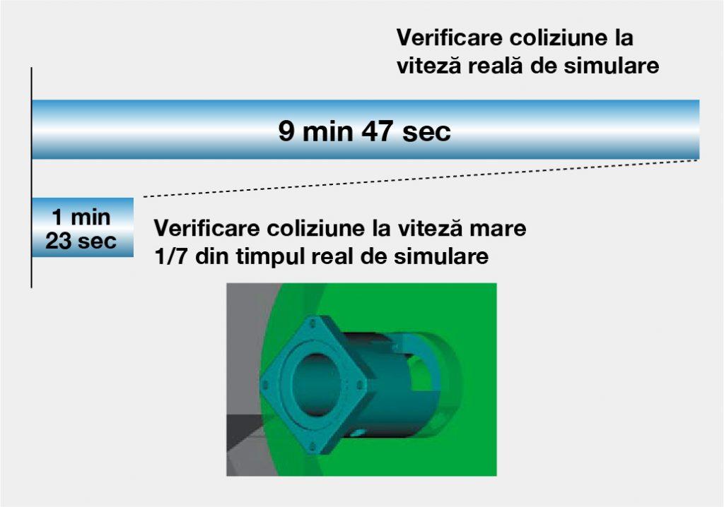 Sistem anti-coliziune mașini CNC / Analiză rapidă la 1/7 in timp