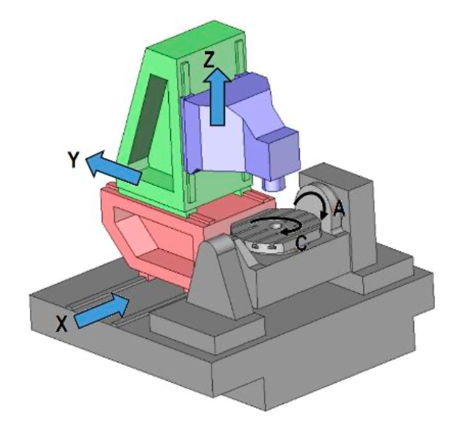 Fig. 1.2. Centru de prelucrare cu cinci axe.