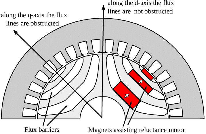 Motorul cu reluctanță - principiu funcționare