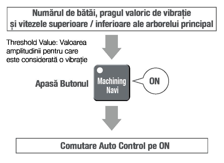 Machining Navi - mod automat